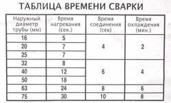 Сварка полипропиленовых труб в Новокузнецке