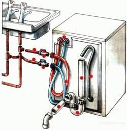 Установка стиральных машин в Новокузнецке